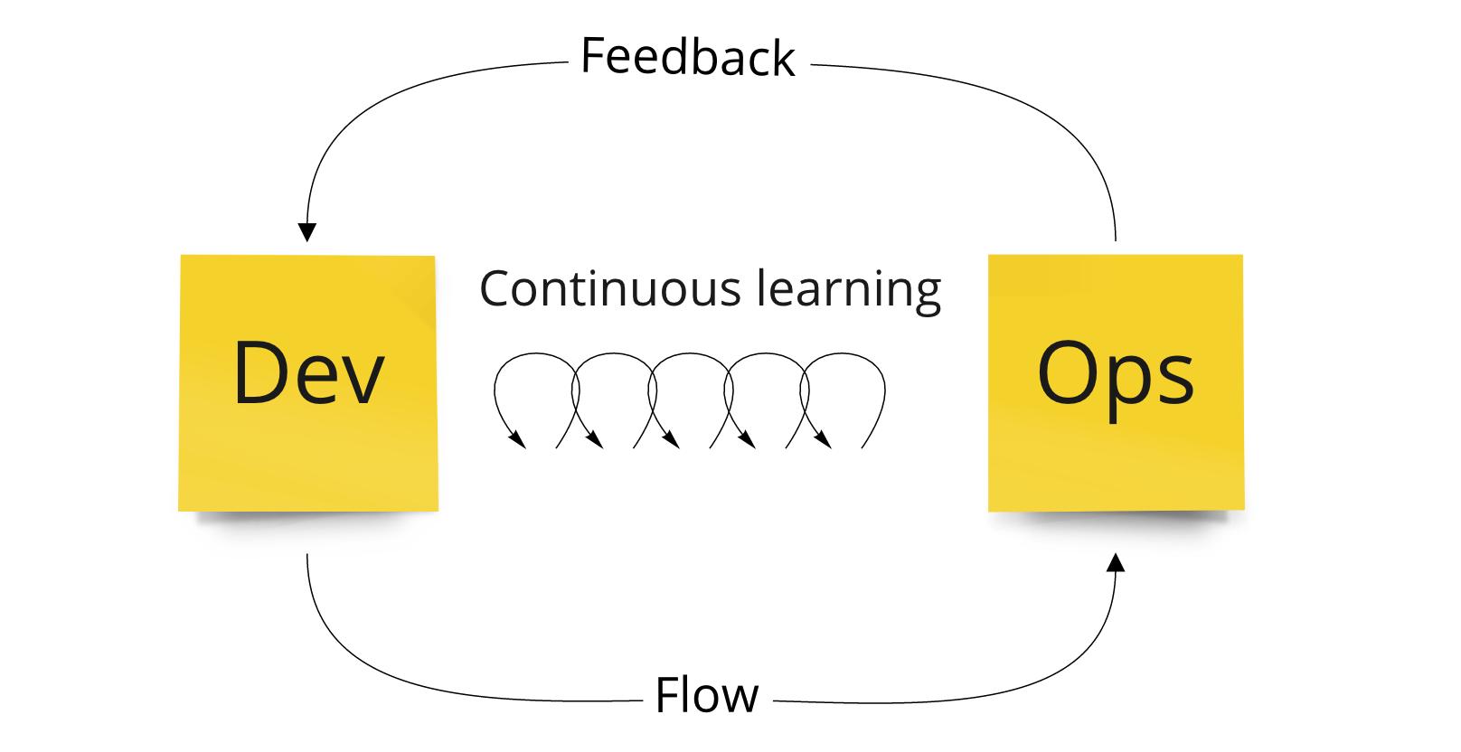 Representación de Los Three Ways de Devops